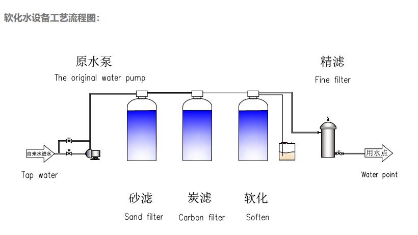 軟化水設備/鈉離子交換器