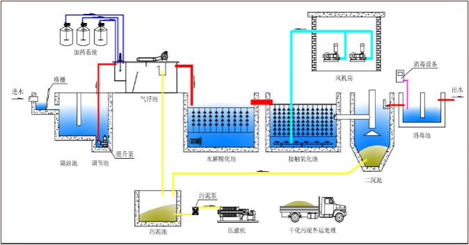 食品污水处理.png