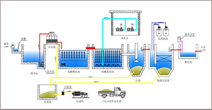 印染污水处理.png