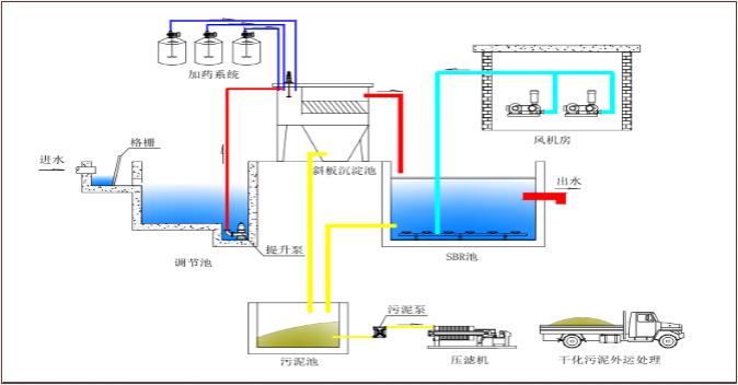 化工污水处理.png