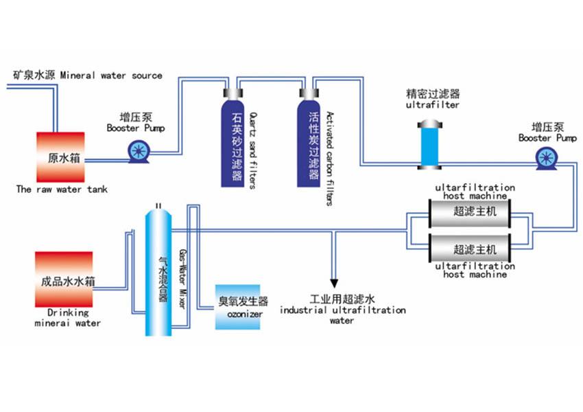 超濾設備/凈水設備.png
