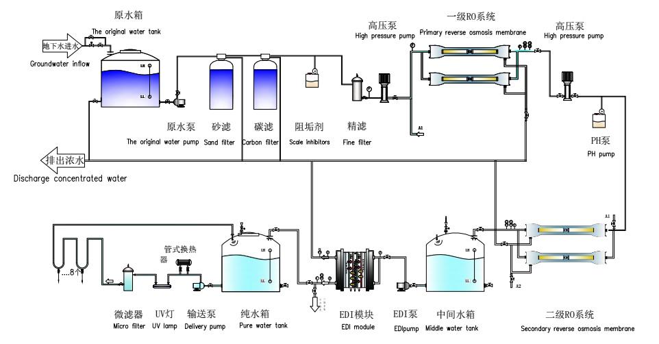 超純水設備/EDI電除鹽設備.png