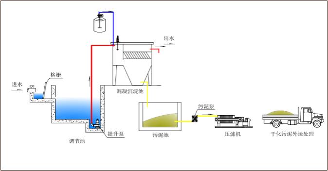 電鍍污水處理.png