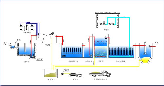 制藥污水處理.png